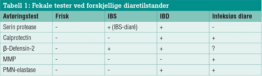 Diagnostikk-av-IBS-tabell-1