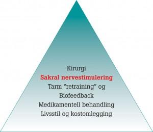 sakralnervestimulering-behandlingspyramide-fig1
