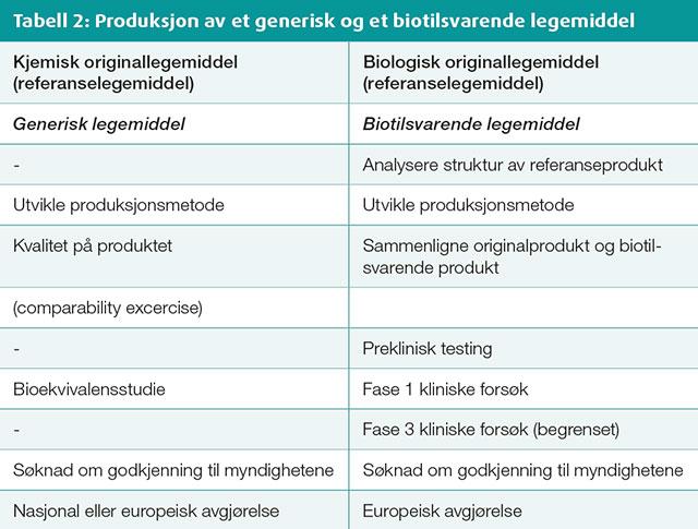 Tabell 2: Produksjon av et generisk og et biotilsvarende legemiddel