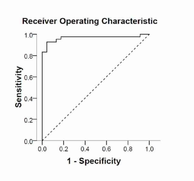 Figur 2: Receiver-operating characteristic (ROC)-kurve som viser et areal under kurven (AUC) på 97%. Hvert punkt på den heltrukne linjen representerer et cut-off-verdi med et sensivitets-spesifisitets par. Den stiplede linjen representerer en accuracy på 50 %.