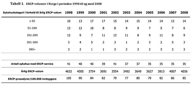 Tabell 1: ERCP-volumer i Norge i perioden 1998 til og med 2008.