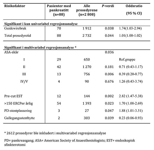 Tabell 3. Risikofaktorer for pankreatitt etter endoskopisk retrograd kolangiopankreatografi.