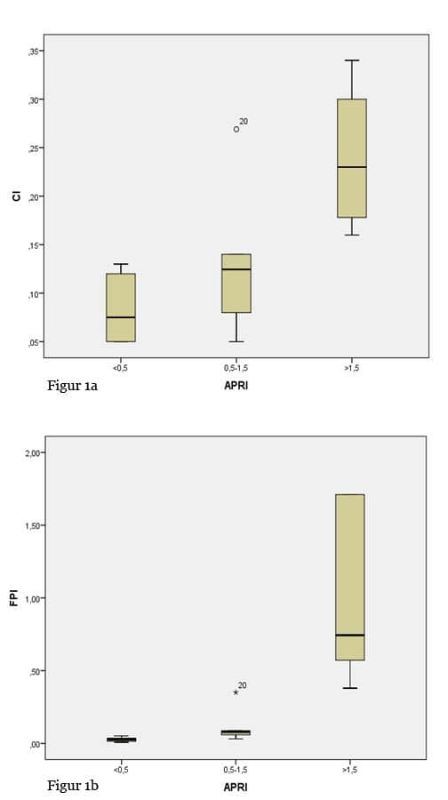 Figur 1. Box-plot fremstilling av 20 pasienter med kronisk leversykdom. X-aksen viser algoritmen APRI, mens y-aksen angir henholdsvis (1a) portvenens stuvningsindeks (CI) og (1b) fibrose-trykk-indeks (FPI).
