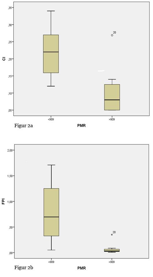 Figur 2. Box-plot fremstilling av plate-milt-ratio (PMR). Sju pasienter hadde patologisk PMR909. Pasienter med PMR>909 hadde lavere CI (2a) og FPI (2b) enn de med PMR<909.