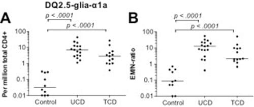 Figur 3: Tetramerfarging med HLA-DQ2 molekyler koblet til glutenpeptidet a1 viser forskjell på friske individer (control), og individer med ubehandlet (UCD) og behandlet (TCD) cøliaki. EM/N-ratio er antall hukommelsesceller delt på antall naive celler (figur fra referanse nr. 9).