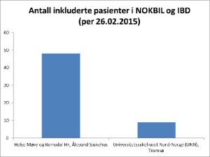 Figur 1: Registrerende gastroenterologiske avdelinger i NOKBIL  og antall inkluderte pasienter per 26.02.2015