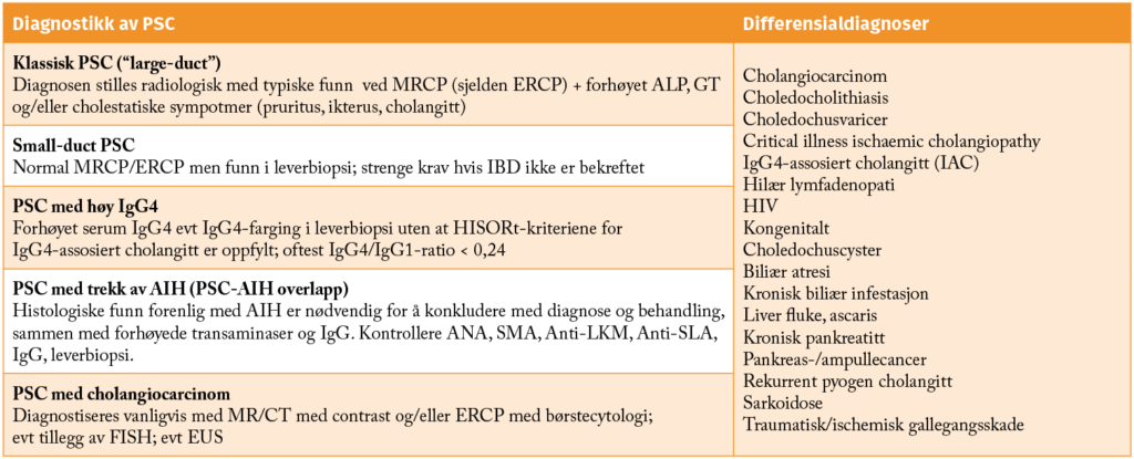 Diagnostikk av PSC