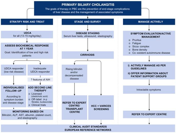 Behandling og oppfølging av PBC (EASL Guidelines 2017