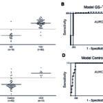 Figurene er hentet fra Sarna et al. Gastroenterology 2017, gjengitt med tillatelse. Regresjonsmodeller (A og C) med optimale skjæringspunkter basert på ROC-analyse (B og D). Figurpanel A og B viser sammenlikning mellom behandlede cøliakere (TCD) og glutensensitive kontroller (GS), begge grupper på GFK. Figur C og D viser ubehandlede cøliakere (UCD) og antatt friske kontroller (Control) på glutenholdig normalkost. Åpne sirkler i GS- og kontrollgruppen er deltagere med positive cøliaki- spesifikke antistoffer i serum. AUROC; areal under ROC- kurven. Viser til opprinnelig figurtekst for flere detaljer.
