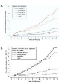 Figur 1.  Risiko for A) cirrhose og B) hepatocellulært carcinom avhenger av HBV virusmengde. Adaptert fra Chen CJ et al (1) og Iloeje UH et al (2).