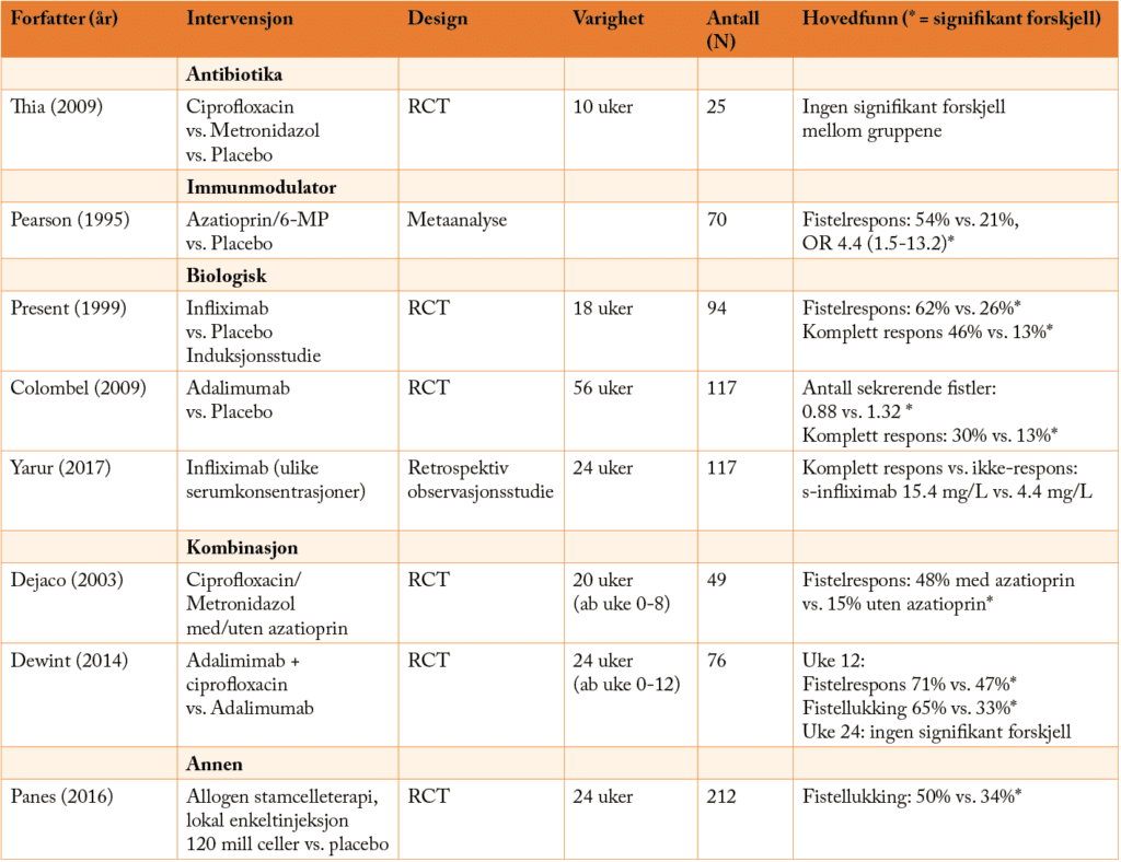 Tabell 1. Utvalgte studier for ulike typer medikamentell behandling av fistulerende Crohns sykdom. Modifisert tabell fra (1). Forkortelser: RCT, randomisert kontrollert studie; 6-MP, 6-merkaptopurin; OR, odds ratio; ab, antibiotika.